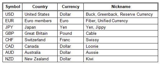 Most heavily traded forex pairs