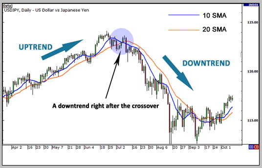 Forex moving average crossover strategy