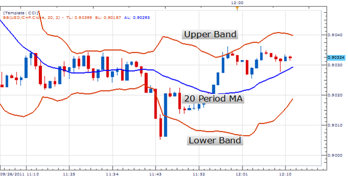 Currency bollinger bands